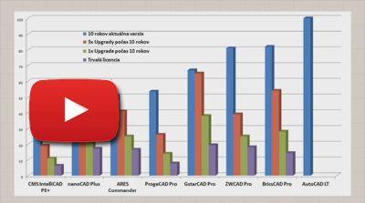 Porovnání nákladů na DWG alternatívy AutoCADu